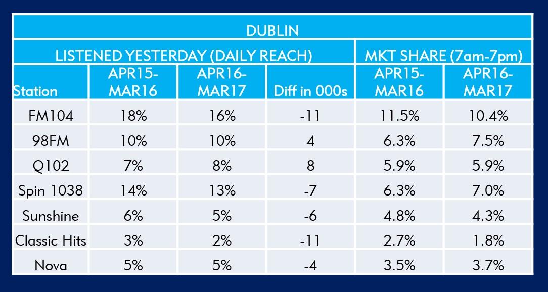 JNLR Results: The Lowdown - AdWorld ie