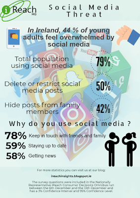 Research Shows Young People Feel Pressure from Social Media