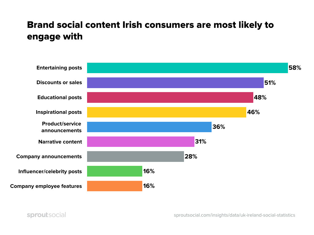 Social-Content-Irish-Consumers-are-most-likely-to-engage-with
